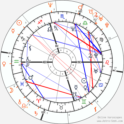 Chris Isaak and Helena Christensen - Mistress, Lover, Love affair