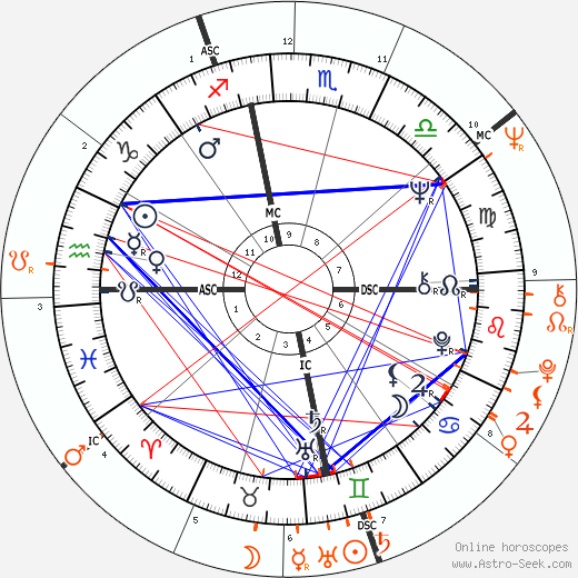 Janis Joplin and Joe Namath - Mistress, Lover, Love affair