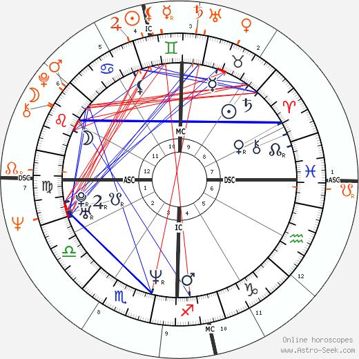 Renée Zellweger and Paul McCartney - Mistress, Lover, Love affair