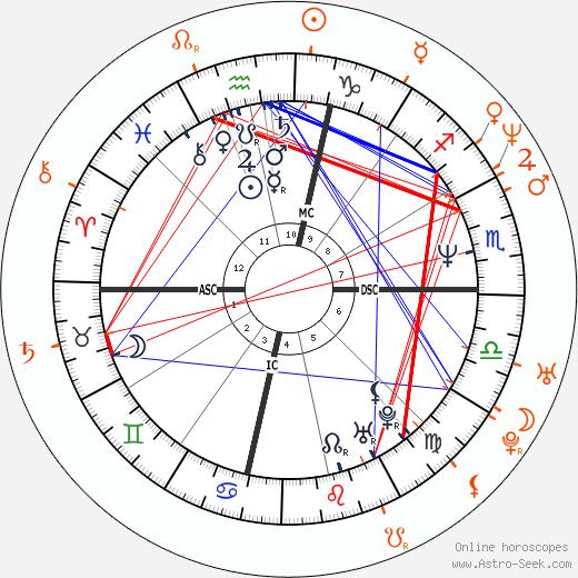 Sheryl Crow and Kid Rock - Mistress, Lover, Love affair