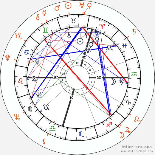 Longevity Of Spouse Astrology Calculator