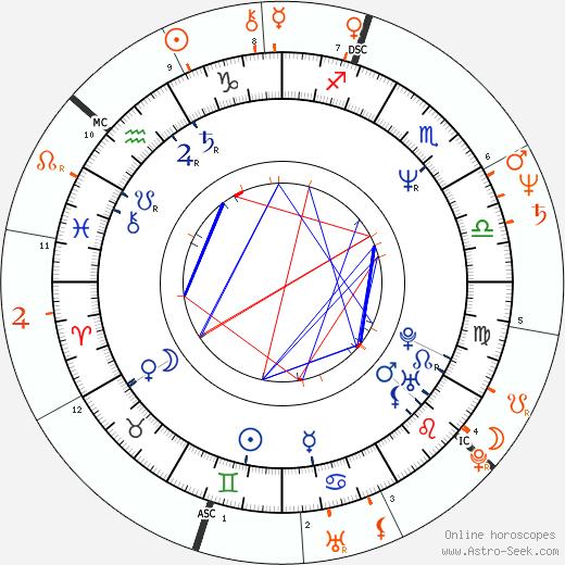 Horoscope Matching, Love compatibility: Aaron Sorkin and Maureen Dowd