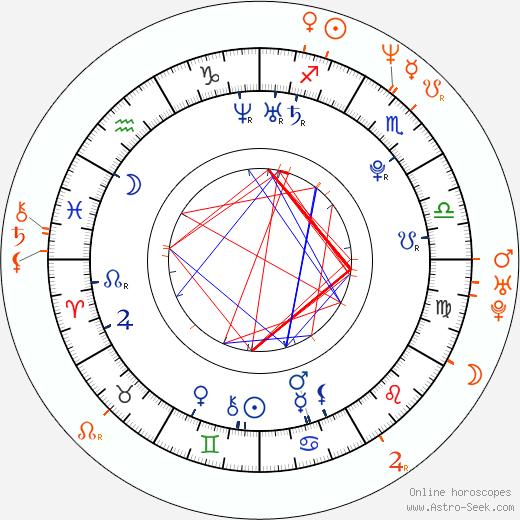Horoscope Matching, Love compatibility: Abby Elliott and Fred Armisen