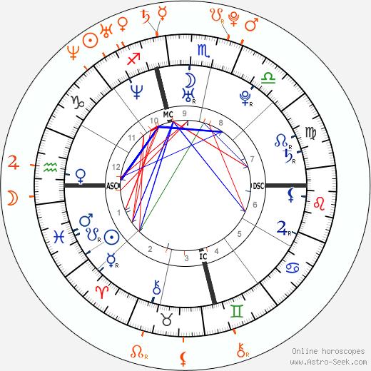 Horoscope Matching, Love compatibility: Adam Levine and Amanda Setton
