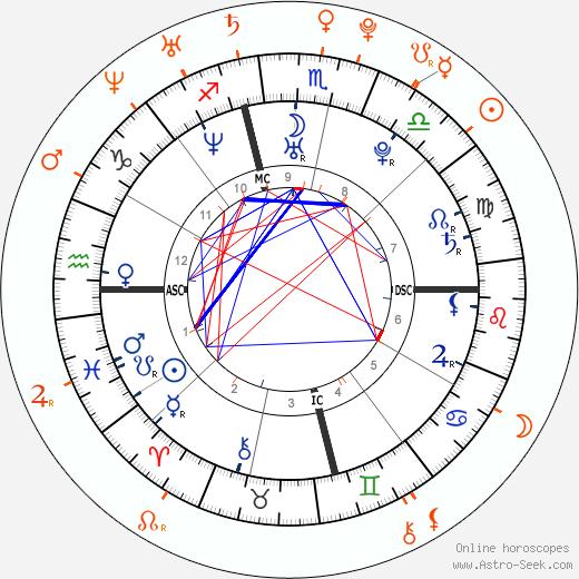 Horoscope Matching, Love compatibility: Adam Levine and Arielle Vandenberg
