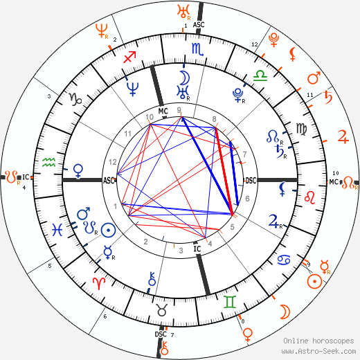 Horoscope Matching, Love compatibility: Adam Levine and Jessica Simpson