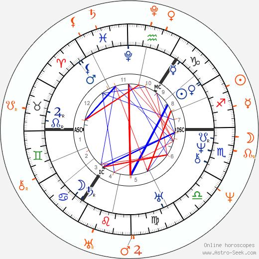 Horoscope Matching, Love compatibility: Adam Mickiewicz and Maria Szymanowska