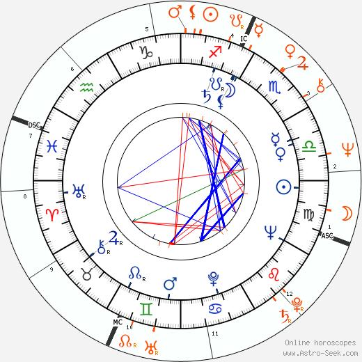 Horoscope Matching, Love compatibility: Adam West and Patty Duke