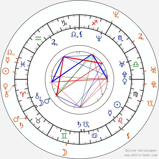 Horoscope Matching, Love compatibility: Adéla Gondíková and Dalibor Gondík