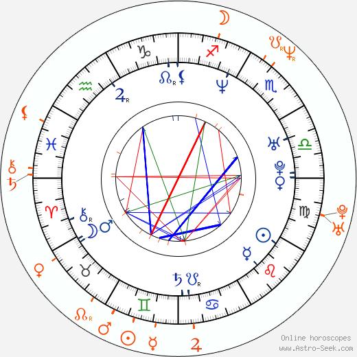 Horoscope Matching, Love compatibility: Adéla Gondíková and Jiří Langmajer