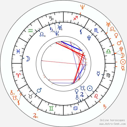 Horoscope Matching, Love compatibility: Adelaide Kane and Ian Bohen