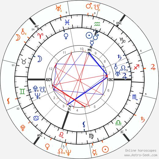 Horoscope Matching, Love compatibility: Adlai Stevenson and Lauren Bacall