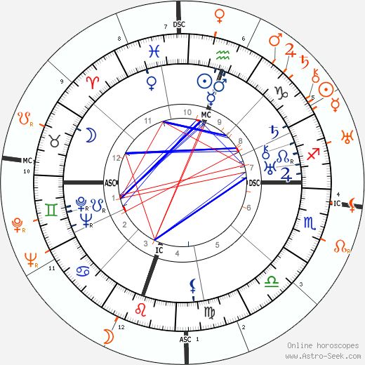 Horoscope Matching, Love compatibility: Adlai Stevenson and Marlene Dietrich