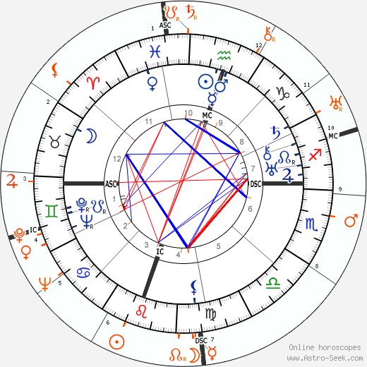 Horoscope Matching, Love compatibility: Adlai Stevenson and Myrna Loy