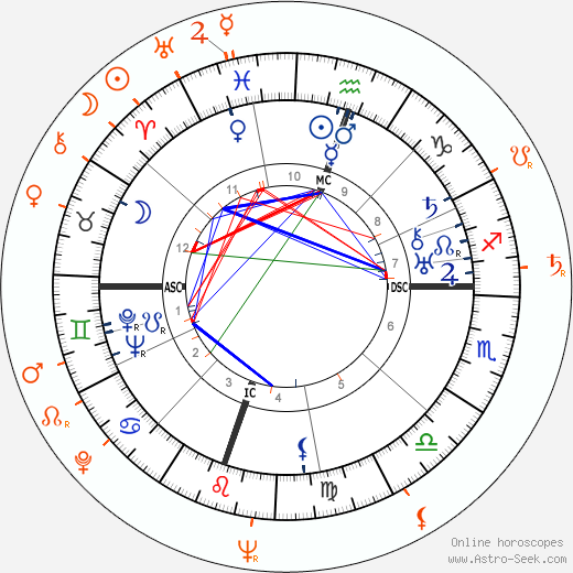 Horoscope Matching, Love compatibility: Adlai Stevenson and Rita Gam