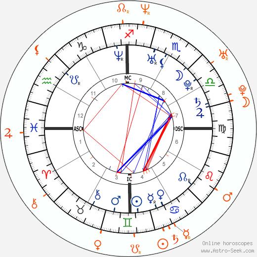 Horoscope Matching, Love compatibility: Adriana Lima and Derek Jeter
