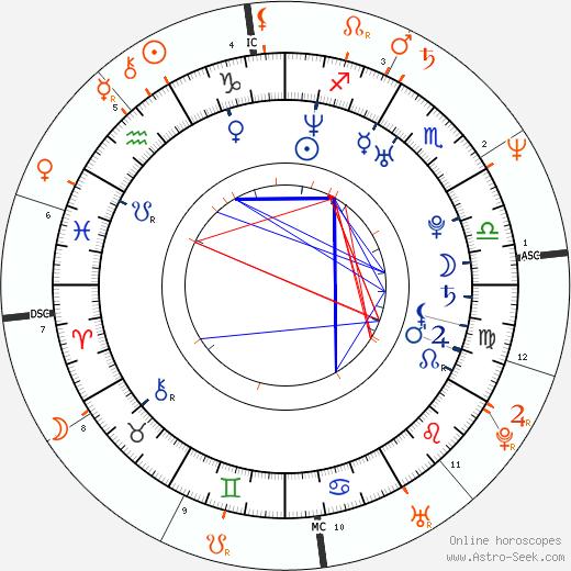 Horoscope Matching, Love compatibility: Aiko Tanaka and Bill Maher