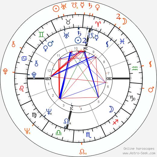 Horoscope Matching, Love compatibility: Al Pacino and Veruschka von Lehndorff