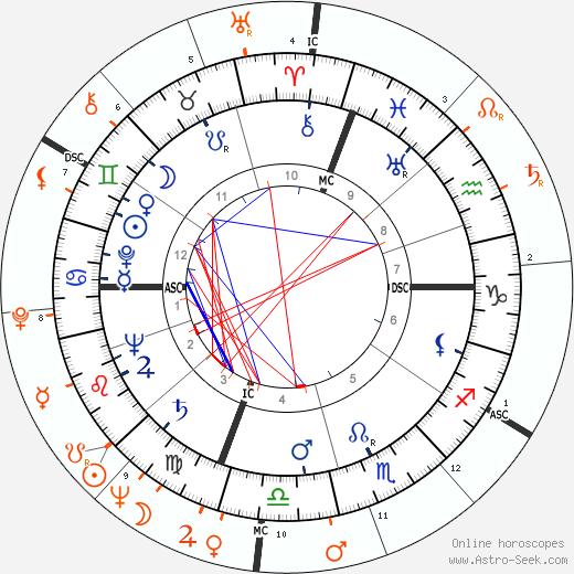 Horoscope Matching, Love compatibility: Alberto Sordi and Sylva Koscina