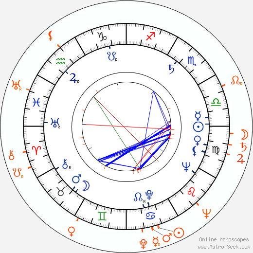 Horoscope Matching, Love compatibility: Aldo Ray and Jeff Donnell