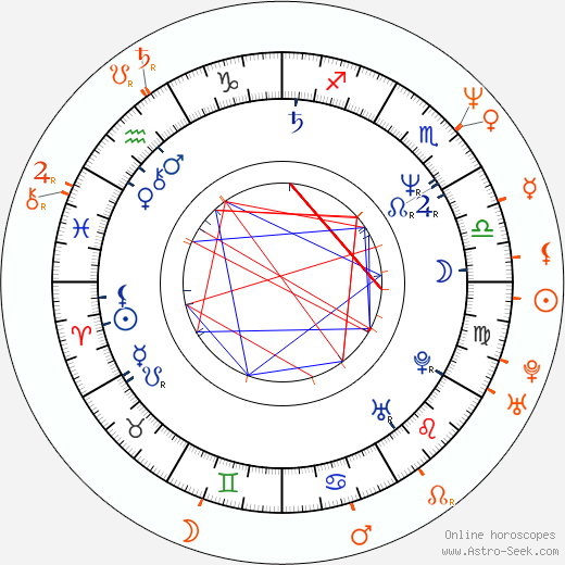 Horoscope Matching, Love compatibility: Alec Baldwin and Cheri Oteri