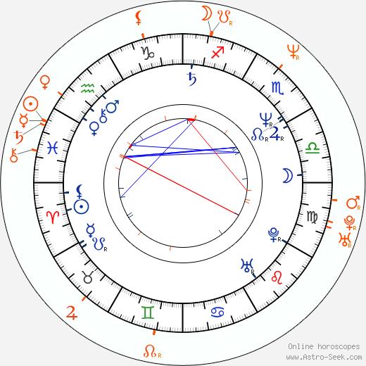 Horoscope Matching, Love compatibility: Alec Baldwin and Kristin Davis