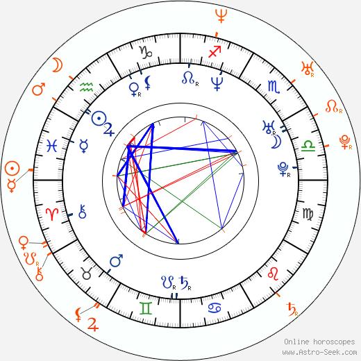 Horoscope Matching, Love compatibility: Alex Jones and Steve Jones