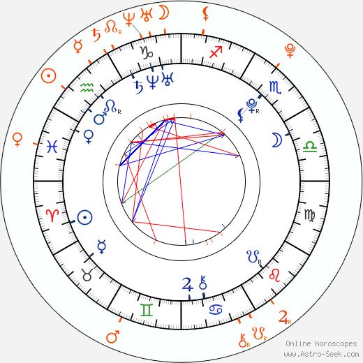 Horoscope Matching, Love compatibility: Alex Pettyfer and Emma Roberts