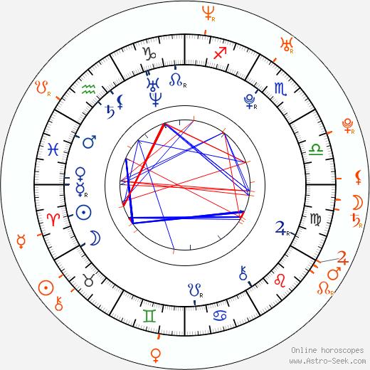 Horoscope Matching, Love compatibility: Alexa Nikolas and Channing Tatum
