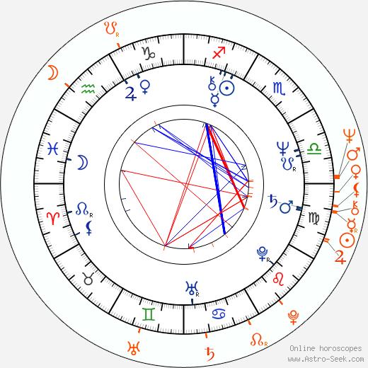 Horoscope Matching, Love compatibility: Alexander Godunov and Barbara Carrera