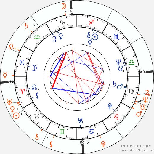 Horoscope Matching, Love compatibility: Alexander Godunov and Elizabeth Montgomery