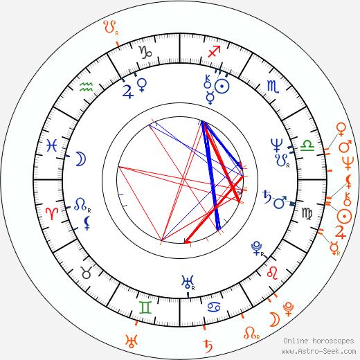 Horoscope Matching, Love compatibility: Alexander Godunov and Jacqueline Bisset