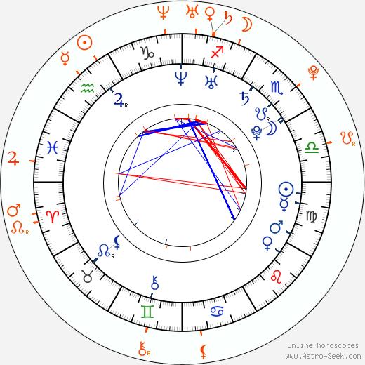 Horoscope Matching, Love compatibility: Alexander Ovechkin and Maria Kirilenko