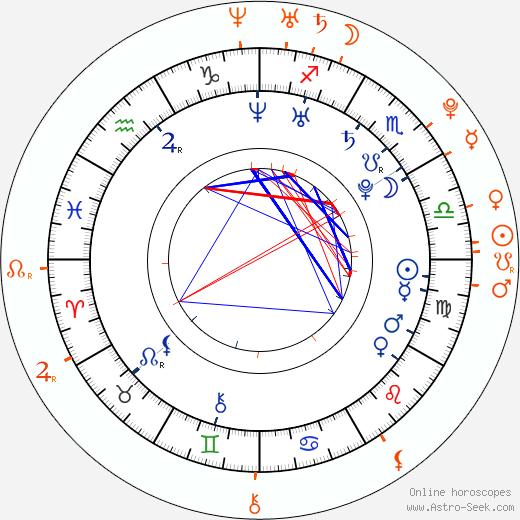 Horoscope Matching, Love compatibility: Alexander Ovechkin and Valeria Sokolova
