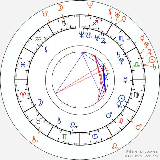 Horoscope Matching, Love compatibility: Alfonso Herrera and Claudia Álvarez
