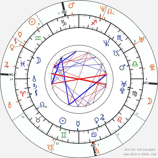Horoscope Matching, Love compatibility: Ali Adler and Sara Gilbert