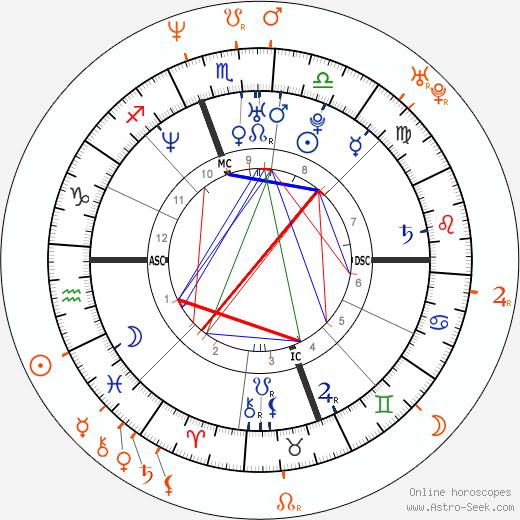 Horoscope Matching, Love compatibility: Alicia Silverstone and Benicio Del Toro