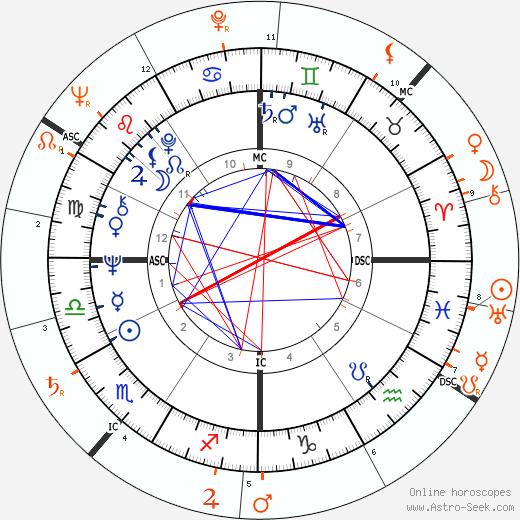 Horoscope Matching, Love compatibility: Alida Chelli and Walter Chiari