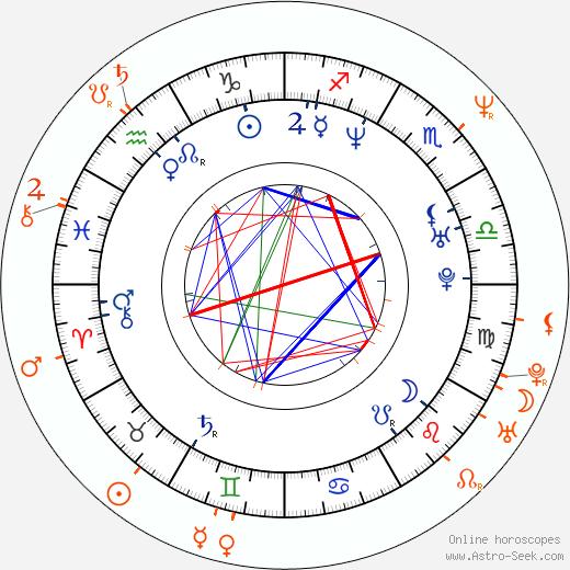 Horoscope Matching, Love compatibility: Alisha Klass and Emilio Estevez