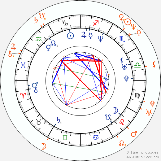 Horoscope Matching, Love compatibility: Alisha Klass and Jon Dough