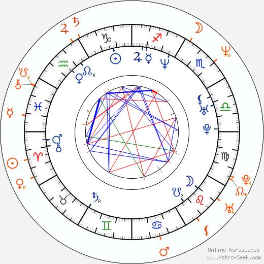 Horoscope Matching, Love compatibility: Alisha Klass and Tom Byron