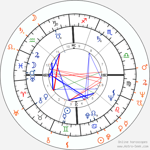 Horoscope Matching, Love compatibility: Allen Ginsberg and Peter Orlovsky