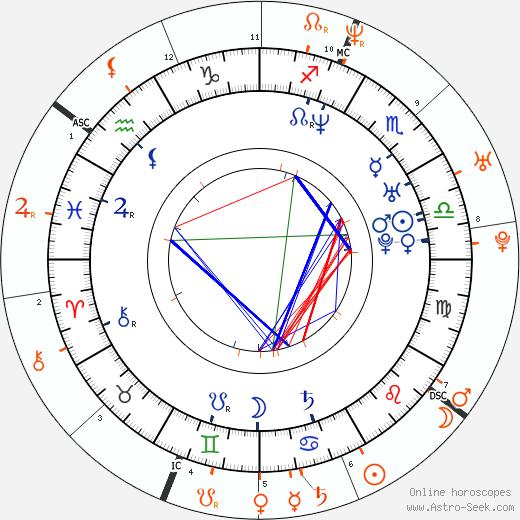 Horoscope Matching, Love compatibility: Allison Munn and Simon Rex
