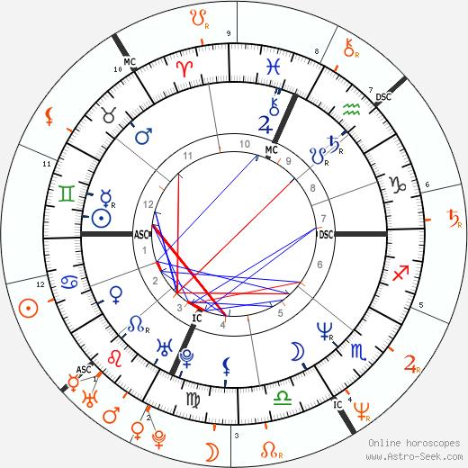 Horoscope Matching, Love compatibility: Ally Sheedy and Richie Sambora
