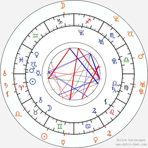 Horoscope Matching, Love compatibility: Alžbeta Stanková and Martin Zounar