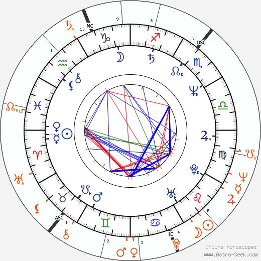 Horoscope Matching, Love compatibility: Amanda Plummer and Peter O'Toole