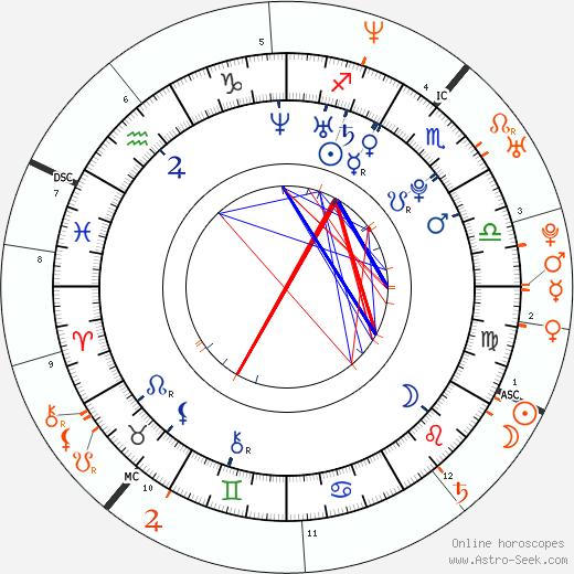Horoscope Matching, Love compatibility: Amanda Seyfried and Alexander Skarsgård