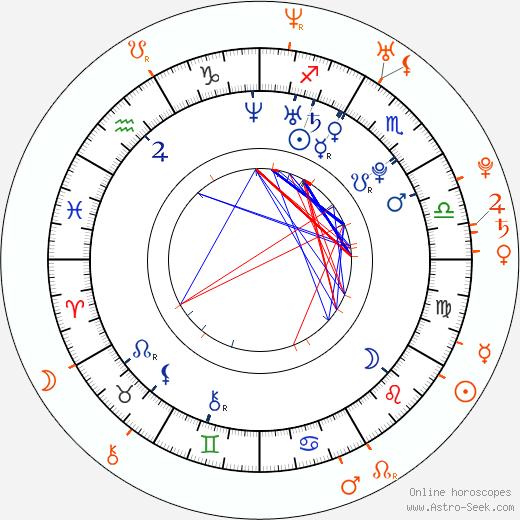 Horoscope Matching, Love compatibility: Amanda Seyfried and Ben Barnes