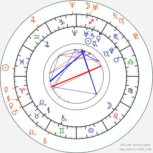 Horoscope Matching, Love compatibility: Amanda Seyfried and Emile Hirsch