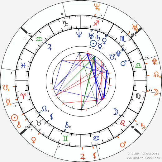 Horoscope Matching, Love compatibility: Amanda Seyfried and James Franco